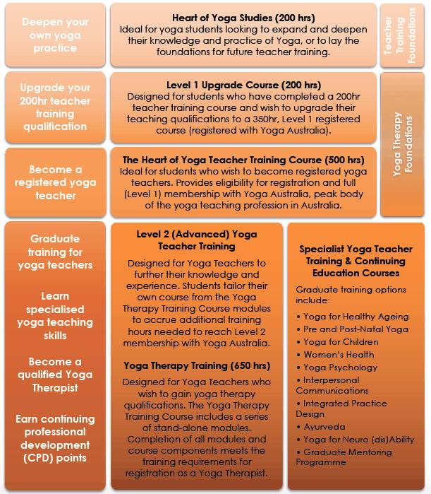 yoga-training-pathways