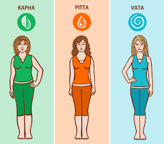 What Is Your Ayurveda Body Type The Yoga Institute
